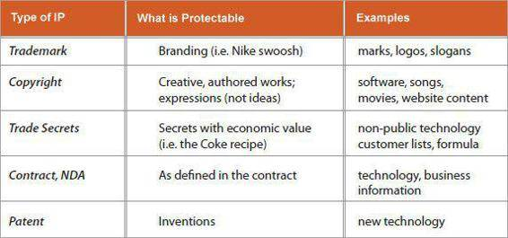 types-of-intellectual-property-protection_1
